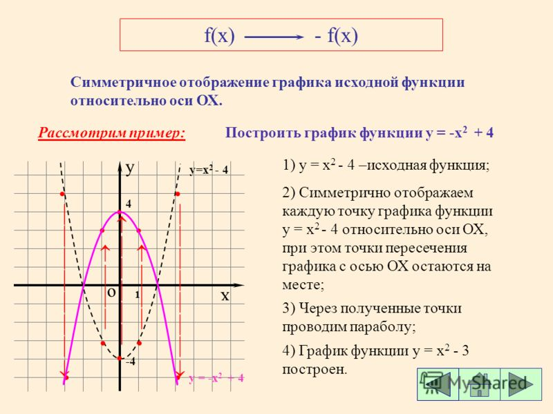 виды графиков функций: