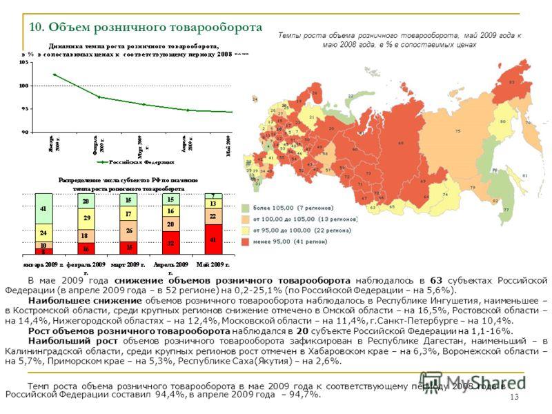 13 10. Объем розничного товарооборота Темпы роста объема розничного товарооборота, май 2009 года к маю 2008 года, в % в сопоставимых ценах Темп роста объема розничного товарооборота в мае 2009 года к соответствующему периоду 2008 года в Российской Фе