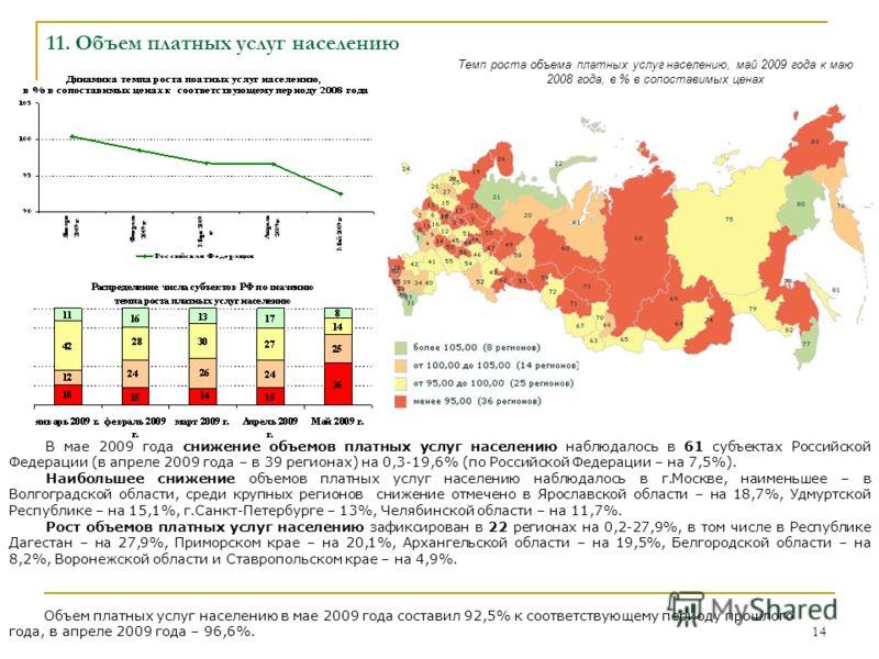 14 11. Объем платных услуг населению Темп роста объема платных услуг населению, май 2009 года к маю 2008 года, в % в сопоставимых ценах В мае 2009 года снижение объемов платных услуг населению наблюдалось в 61 субъектах Российской Федерации (в апреле