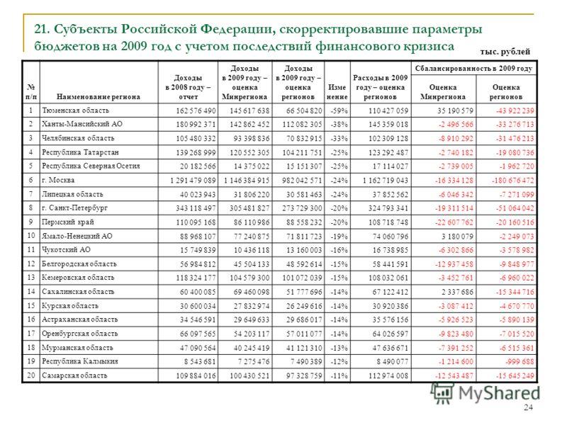 24 21. Субъекты Российской Федерации, скорректировавшие параметры бюджетов на 2009 год с учетом последствий финансового кризиса п/пНаименование региона Доходы в 2008 году – отчет Доходы в 2009 году – оценка Минрегиона Доходы в 2009 году – оценка реги