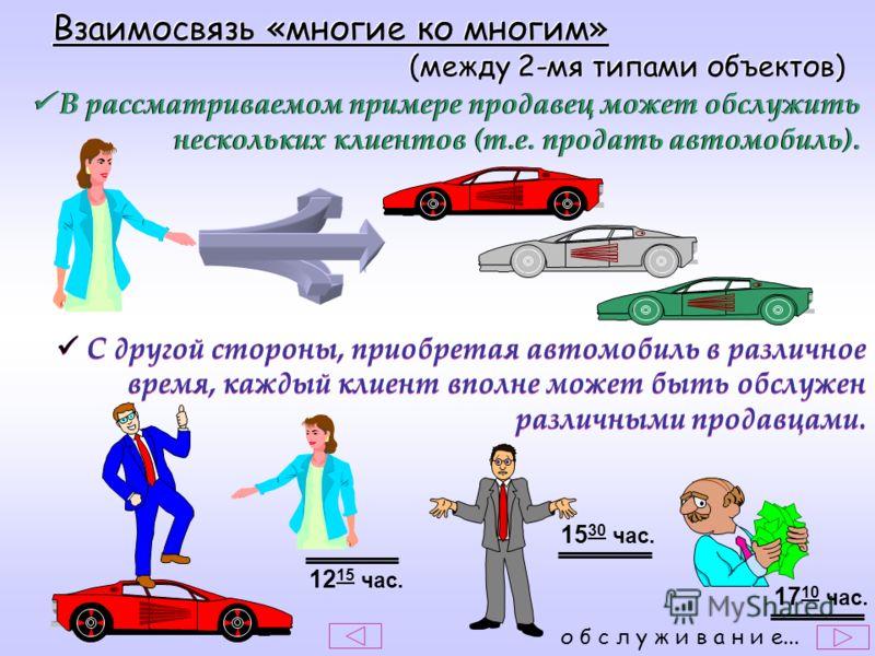 Взаимосвязь «многие ко многим» (между 2-мя типами объектов) Взаимосвязь «многие ко многим» (между 2-мя типами объектов) В рассматриваемом примере продавец может обслужить нескольких клиентов (т.е. продать автомобиль). С другой стороны, приобретая авт