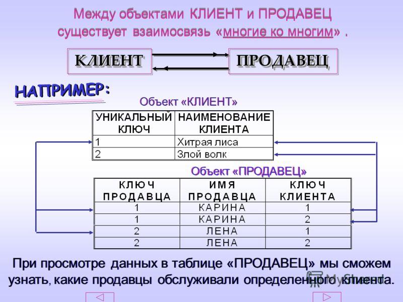 КЛИЕНТКЛИЕНТПРОДАВЕЦПРОДАВЕЦ Между объектами КЛИЕНТ и ПРОДАВЕЦ существует взаимосвязь «многие ко многим». Между объектами КЛИЕНТ и ПРОДАВЕЦ существует взаимосвязь «многие ко многим». Объект «КЛИЕНТ» Объект «ПРОДАВЕЦ» НАПРИМЕР: При просмотре данных в
