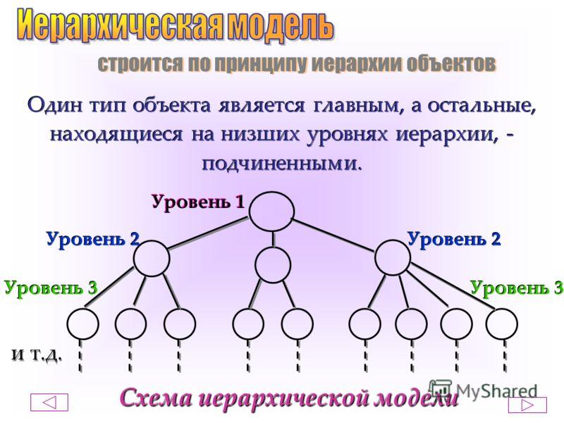 строится по принципу иерархии объектов Один тип объекта является главным, а остальные, находящиеся на низших уровнях иерархии, - подчиненными. Один тип объекта является главным, а остальные, находящиеся на низших уровнях иерархии, - подчиненными. Уро