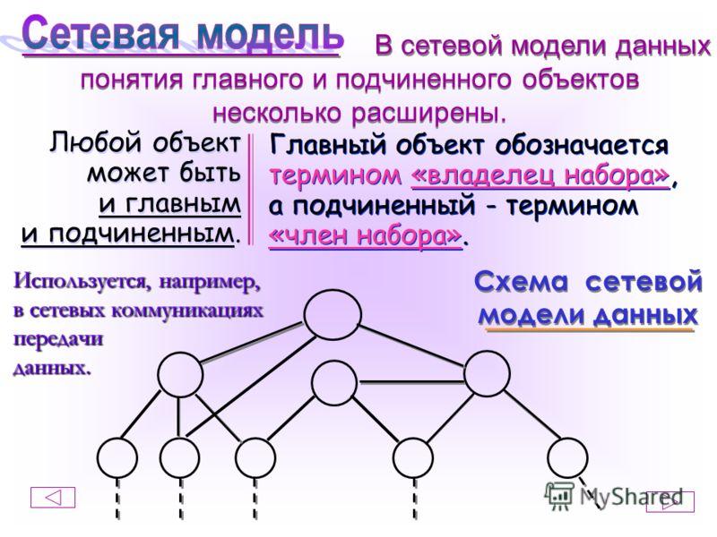 понятия главного и подчиненного объектов несколько расширены. понятия главного и подчиненного объектов несколько расширены. Любой объект может быть и главным и подчиненным. Любой объект может быть и главным и подчиненным. Главный объект обозначается