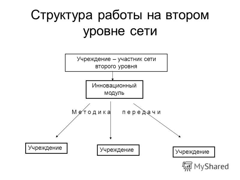 Структура работы на втором уровне сети Учреждение – участник сети второго уровня Инновационный модуль Учреждение М е т о д и к а п е р е д а ч и