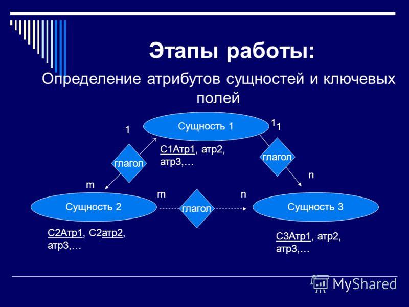 Этапы работы: Определение атрибутов сущностей и ключевых полей Сущность 1 Сущность 2Сущность 3 глагол 1 n 1 nm 1 m С1Атр1, атр2, атр3,… С2Атр1, С2атр2, атр3,… С3Атр1, атр2, атр3,…