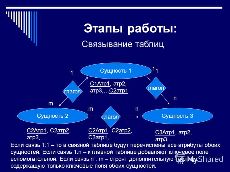 Этапы работы: Связывание таблиц Сущность 1 Сущность 2Сущность 3 глагол 1 n 1 nm 1 m С1Атр1, атр2, атр3,…С2атр1 С2Атр1, С2атр2, атр3,… С3Атр1, атр2, атр3,… Если связь 1:1 – то в связной таблице будут перечислены все атрибуты обоих сущностей. Если связ