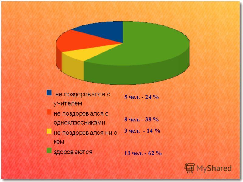 5 чел. - 24 % 8 чел. - 38 % 3 чел. - 14 % 13 чел. - 62 %