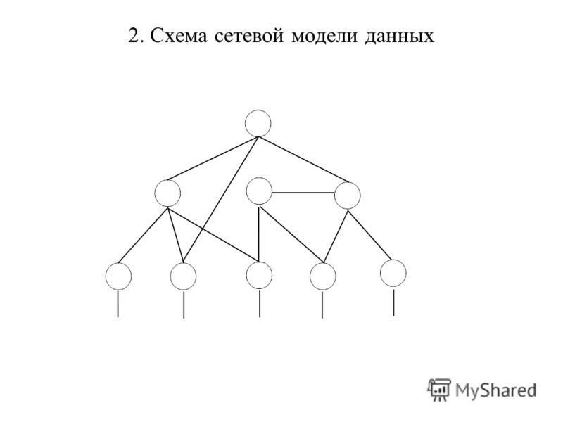 Схема сетевой модели данных