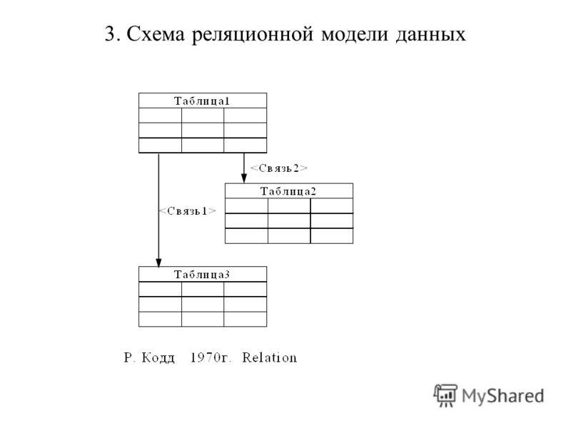 Схема реляционной модели