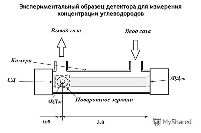 Экспериментальный образец детектора для измерения концентрации углеводородов