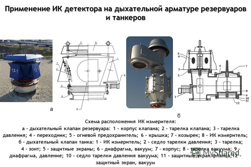 Применение ИК детектора на дыхательной арматуре резервуаров и танкеров Схема расположения ИК измерителя: а – дыхательный клапан резервуара: 1 – корпус клапана; 2 – тарелка клапана; 3 – тарелка давления; 4 – переходник; 5 – огневой предохранитель; 6 –