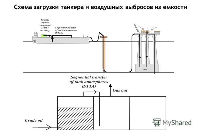 Схема загрузки танкера и воздушных выбросов из емкости