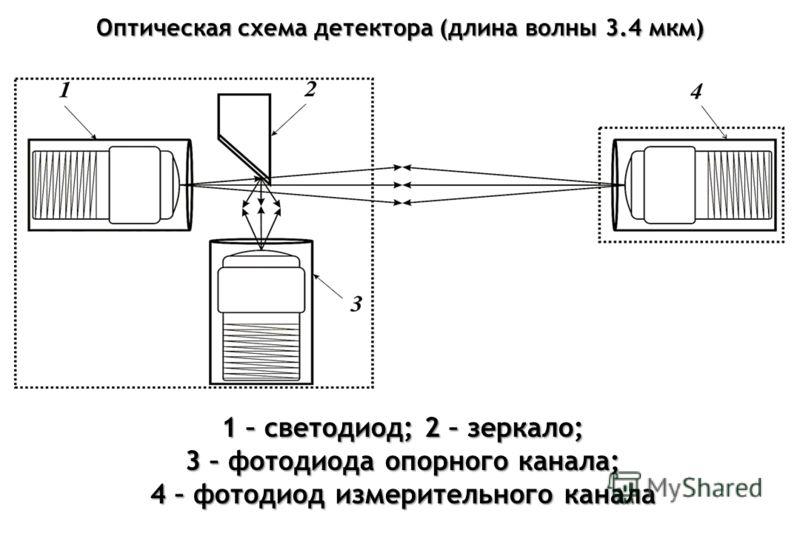 Оптическая схема детектора (длина волны 3.4 мкм) 1 – светодиод; 2 – зеркало; 3 – фотодиода опорного канала; 4 – фотодиод измерительного канала
