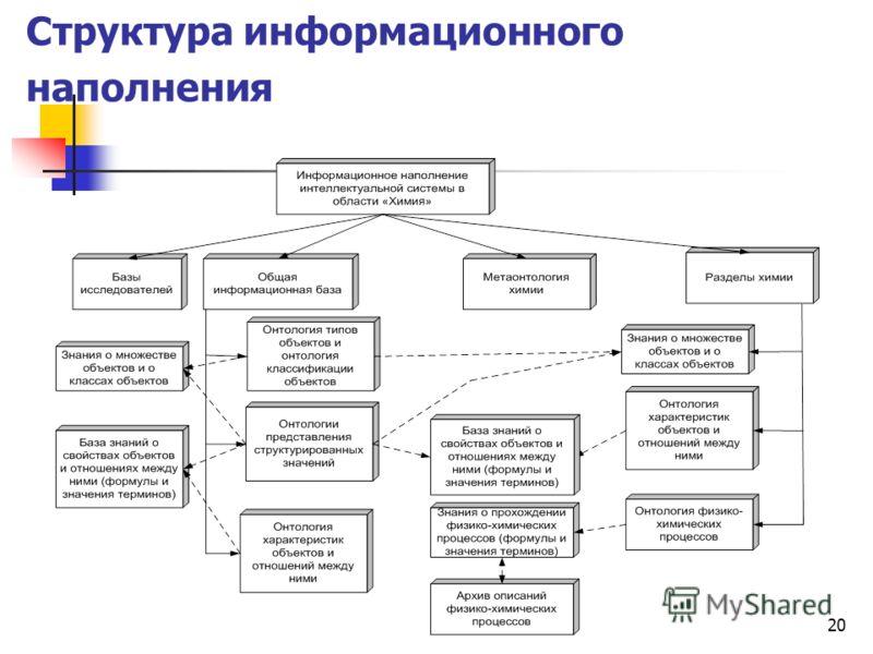 20 Структура информационного наполнения