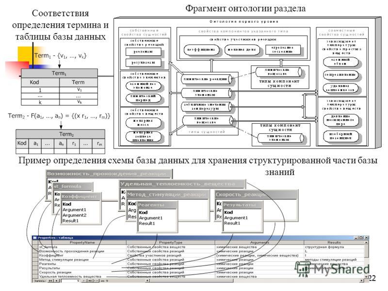 22 Фрагмент онтологии раздела Соответствия определения термина и таблицы базы данных Пример определения схемы базы данных для хранения структурированной части базы знаний