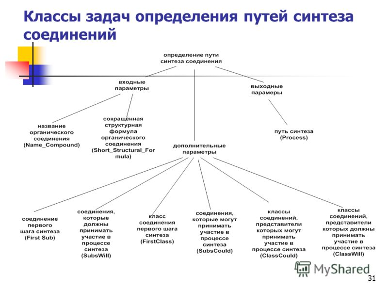 31 Классы задач определения путей синтеза соединений