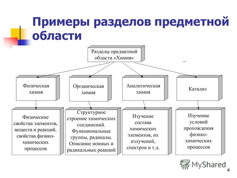 4 Примеры разделов предметной области
