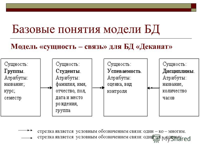 Модель «сущность – связь» для БД «Деканат» Базовые понятия модели БД стрелка является условным обозначением связи: один – ко – многим. стрелка является условным обозначением связи: один – к – одному.