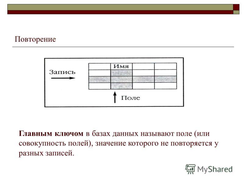 Повторение Главным ключом в базах данных называют поле (или совокупность полей), значение которого не повторяется у разных записей.