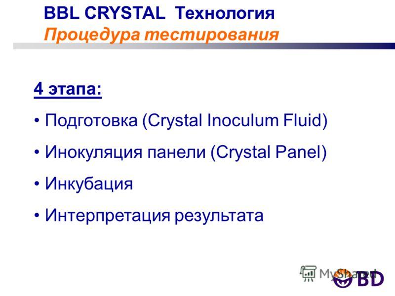 BBL CRYSTAL Технология Процедура тестирования 4 этапа: Подготовка (Crystal Inoculum Fluid) Инокуляция панели (Crystal Panel) Инкубация Интерпретация результата