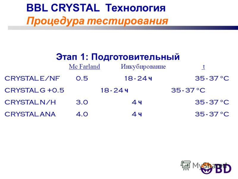 BBL CRYSTAL Технология Процедура тестирования Этап 1: Подготовительный Mc Farland Инкубирование t CRYSTAL E/NF0.518 - 24 ч 35 - 37 °C CRYSTAL G +0.518 - 24 ч 35 - 37 °C CRYSTAL N/H3.0 4 ч 35 - 37 °C CRYSTAL ANA4.0 4 ч 35 - 37 °C