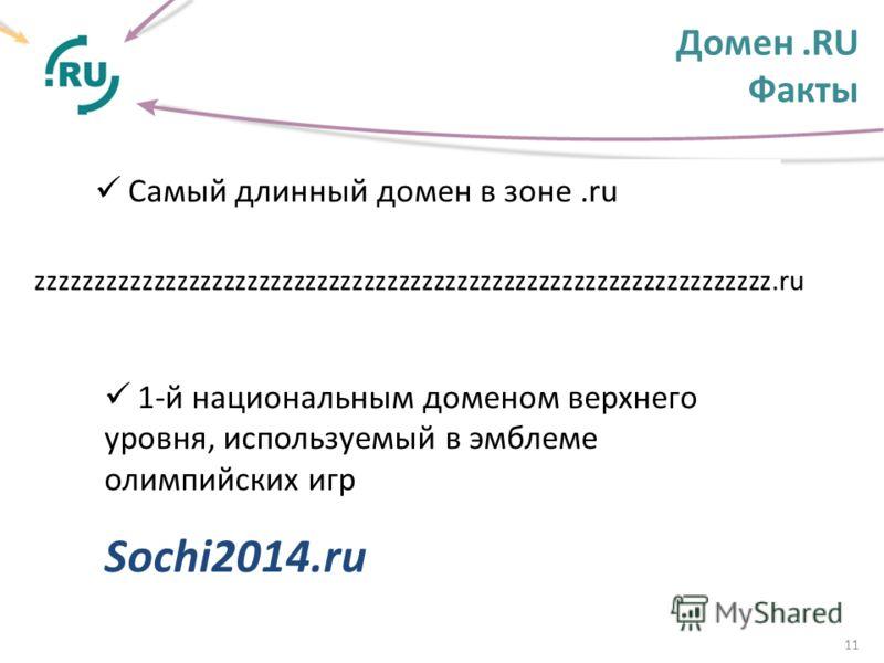 Домен.RU Факты 11 Самый длинный домен в зоне.ru 1-й национальным доменом верхнего уровня, используемый в эмблеме олимпийских игр Sochi2014.ru zzzzzzzzzzzzzzzzzzzzzzzzzzzzzzzzzzzzzzzzzzzzzzzzzzzzzzzzzzzzzzz.ru
