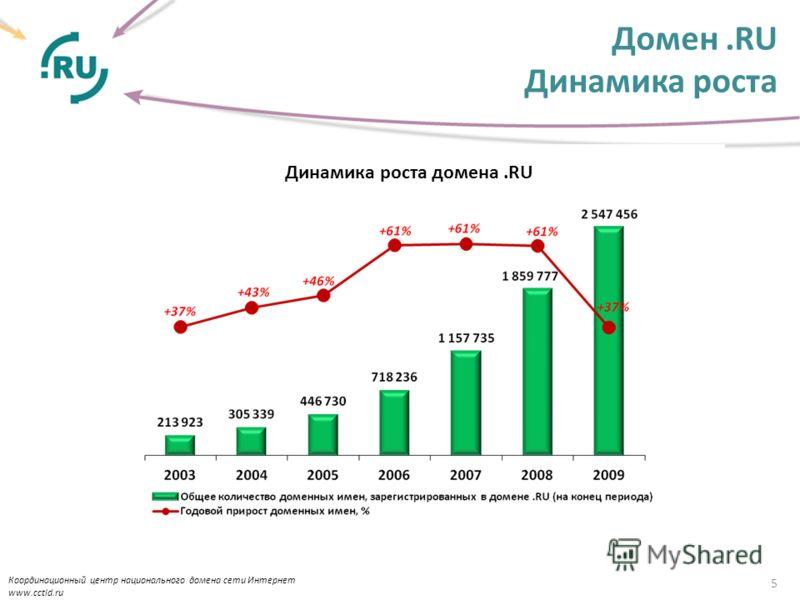 Домен.RU Динамика роста 5 Координационный центр национального домена сети Интернет www.cctld.ru Динамика роста домена.RU
