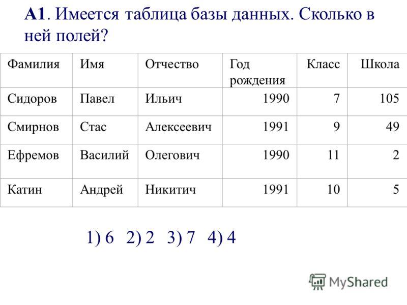 А1. Имеется таблица базы данных. Сколько в ней полей? ФамилияИмяОтчествоГод рождения КлассШкола СидоровПавелИльич19907105 СмирновСтасАлексеевич1991949 ЕфремовВасилийОлегович1990112 КатинАндрейНикитич1991105 1) 62) 23) 74) 4