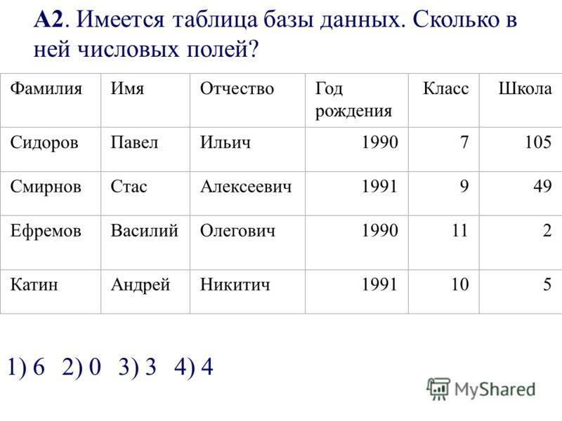 А2. Имеется таблица базы данных. Сколько в ней числовых полей? ФамилияИмяОтчествоГод рождения КлассШкола СидоровПавелИльич19907105 СмирновСтасАлексеевич1991949 ЕфремовВасилийОлегович1990112 КатинАндрейНикитич1991105 1) 62) 03) 34) 4