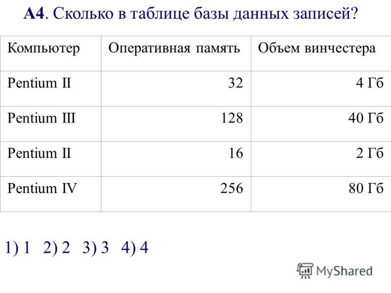 А4. Сколько в таблице базы данных записей? КомпьютерОперативная памятьОбъем винчестера Pentium II324 Гб Pentium III12840 Гб Pentium II162 Гб Pentium IV25680 Гб 1) 12) 23) 34) 4