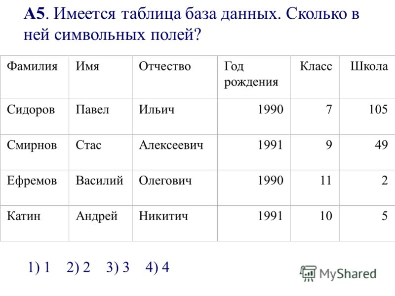 А5. Имеется таблица база данных. Сколько в ней символьных полей? ФамилияИмяОтчествоГод рождения КлассШкола СидоровПавелИльич19907105 СмирновСтасАлексеевич1991949 ЕфремовВасилийОлегович1990112 КатинАндрейНикитич1991105 1) 12) 23) 34) 4