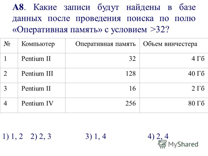 А8. Какие записи будут найдены в базе данных после проведения поиска по полю «Оперативная память» с условием >32? КомпьютерОперативная памятьОбъем винчестера 1Pentium II324 Гб 2Pentium III12840 Гб 3Pentium II162 Гб 4Pentium IV25680 Гб 1) 1, 22) 2, 33