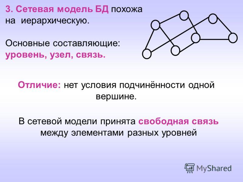 3. Сетевая модель БД похожа на иерархическую. Основные составляющие: уровень, узел, связь. В сетевой модели принята свободная связь между элементами разных уровней Отличие: нет условия подчинённости одной вершине.