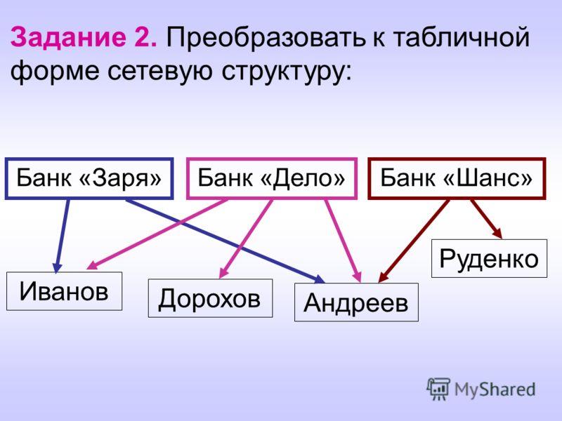 Задание 2. Преобразовать к табличной форме сетевую структуру: Банк «Заря»Банк «Дело»Банк «Шанс» Иванов Дорохов Андреев Руденко