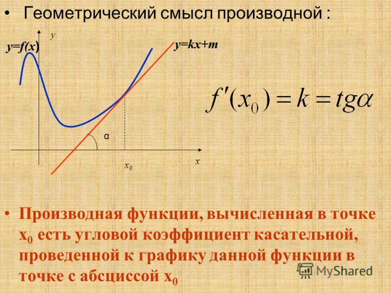 Геометрический смысл производной : Производная функции, вычисленная в точке х 0 есть угловой коэффициент касательной, проведенной к графику данной функции в точке с абсциссой х 0 y x x0x0 y=f(x ) y=kx+m α