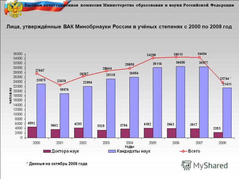 Высшая аттестационная комиссия Министерства образования и науки Российской Федерации Лица, утверждённые ВАК Минобрнауки России в учёных степенях с 2000 по 2008 год * Данные на октябрь 2008 года