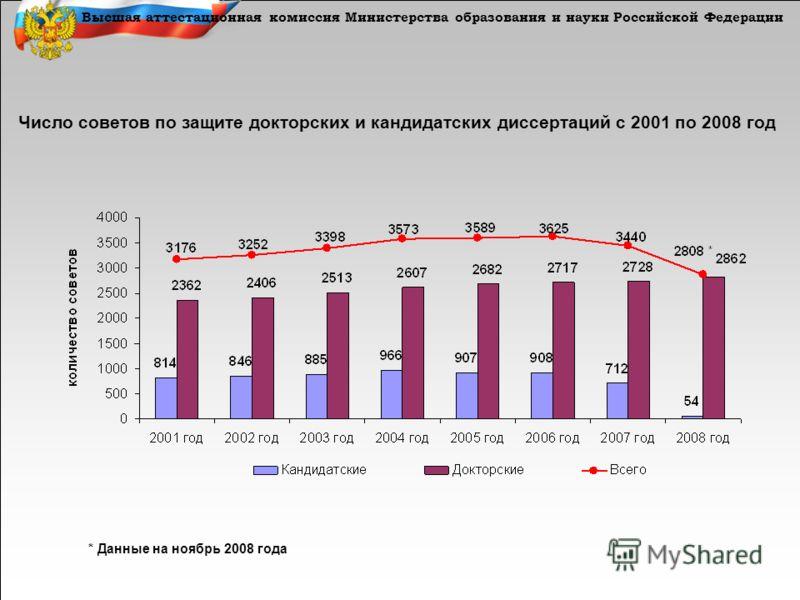 Высшая аттестационная комиссия Министерства образования и науки Российской Федерации Число советов по защите докторских и кандидатских диссертаций с 2001 по 2008 год * Данные на ноябрь 2008 года