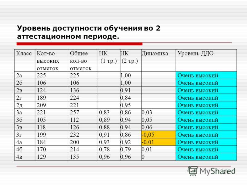 Уровень доступности обучения во 2 аттестационном периоде. КлассКол-во высоких отметок Общее кол-во отметок ИК (1 тр.) ИК (2 тр.) ДинамикаУровень ДДО 2а 225 1,00 Очень высокий 2б 106 1,00 Очень высокий 2в 1241360,91 Очень высокий 2г 1892240,84 Очень в