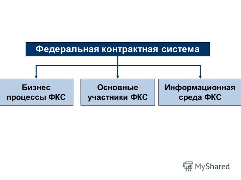 Федеральная контрактная система Бизнес процессы ФКС Основные участники ФКС Информационная среда ФКС