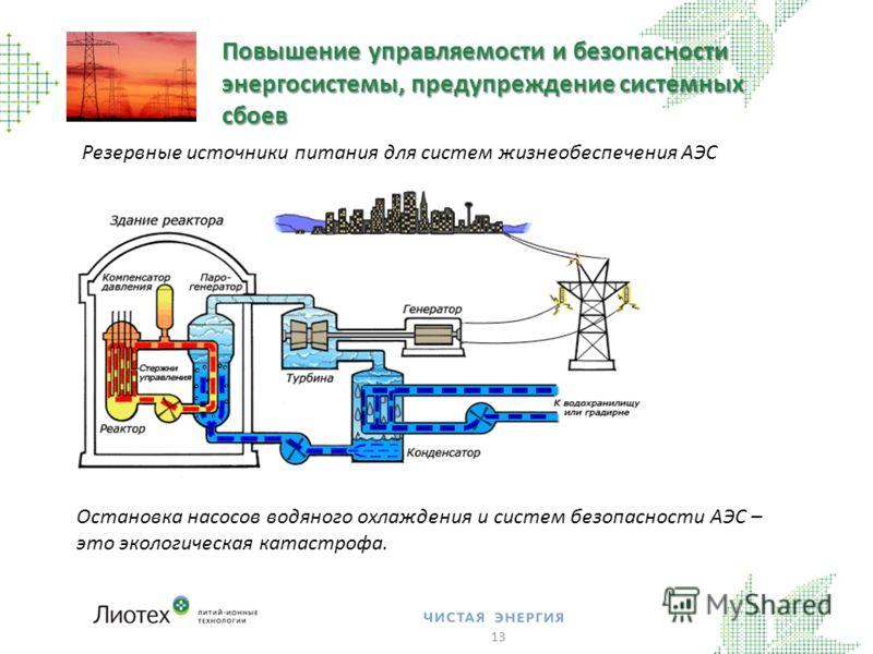 Повышение управляемости и безопасности энергосистемы, предупреждение системных сбоев 13 Остановка насосов водяного охлаждения и систем безопасности АЭС – это экологическая катастрофа. Резервные источники питания для систем жизнеобеспечения АЭС