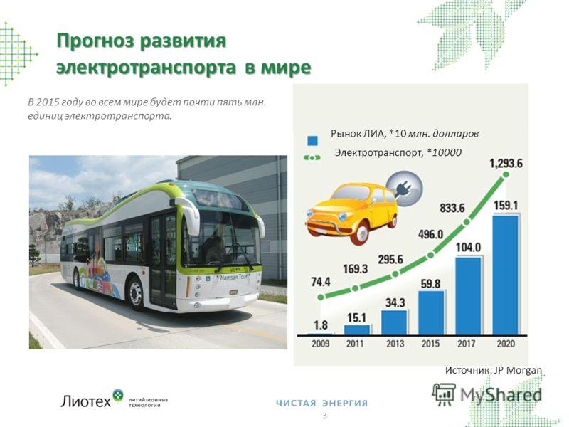 В 2015 году во всем мире будет почти пять млн. единиц электротранспорта. Прогноз развития электротранспорта в мире 3 Рынок ЛИА, *10 млн. долларов Электротранспорт, *10000 Источник: JP Morgan