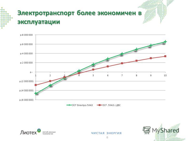Электротранспорт более экономичен в эксплуатации 6