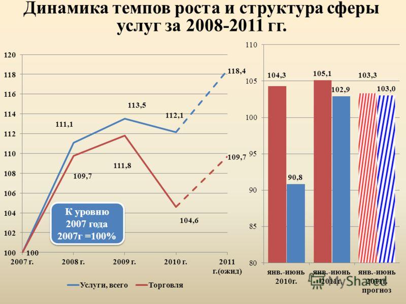 Динамика темпов роста и структура сферы услуг за 2008-2011 гг. К уровню 2007 года 2007г =100% К уровню 2007 года 2007г =100%