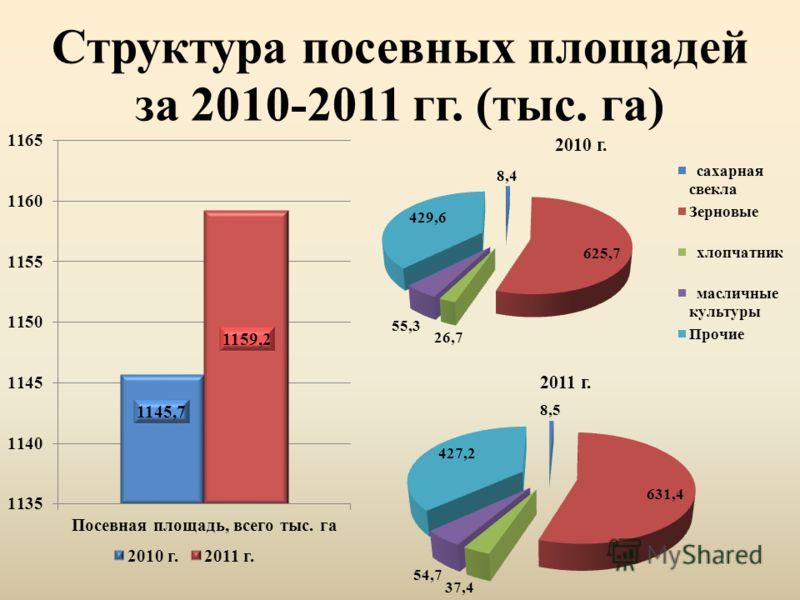 Структура посевных площадей за 2010-2011 гг. (тыс. га)