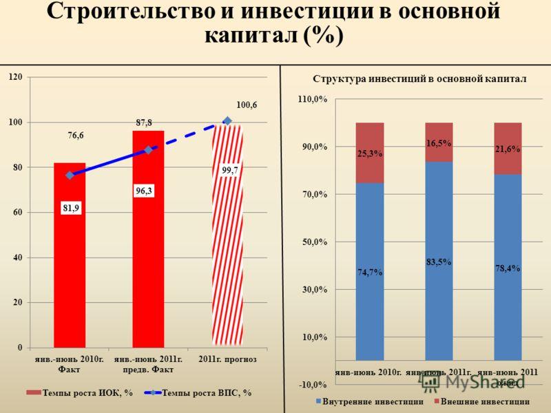 Строительство и инвестиции в основной капитал (%) Структура инвестиций в основной капитал