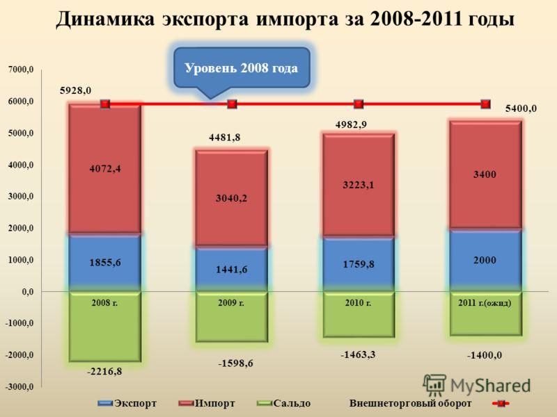 Динамика экспорта импорта за 2008-2011 годы Уровень 2008 года