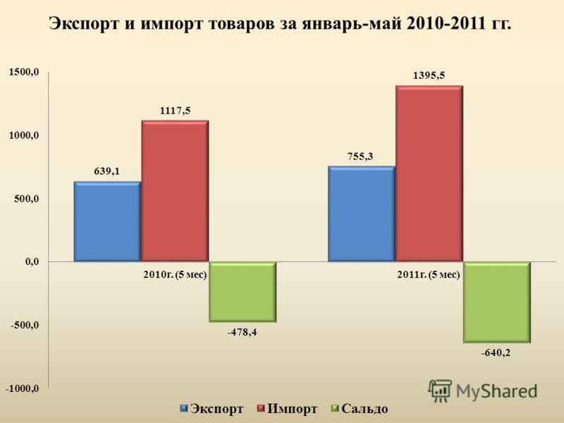 Экспорт и импорт товаров за январь-май 2010-2011 гг.