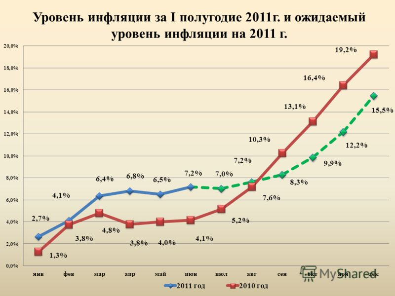 Уровень инфляции за I полугодие 2011г. и ожидаемый уровень инфляции на 2011 г.