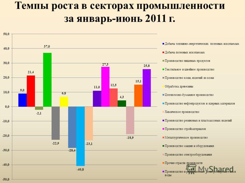 Темпы роста в секторах промышленности за январь-июнь 2011 г.